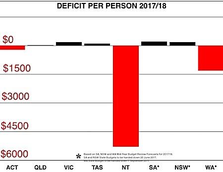 2454 deficit OK