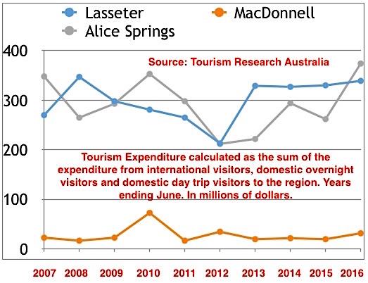 p2063-tourism-graph-ok